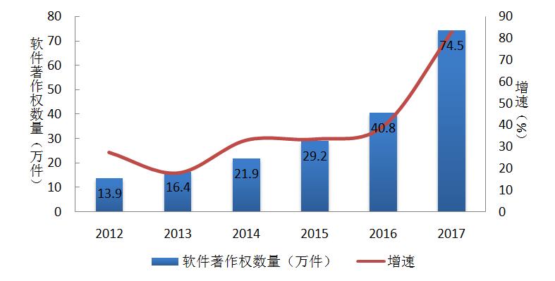 2018年(第2届)中国软件和信息技术服务业综合发展指数报告
