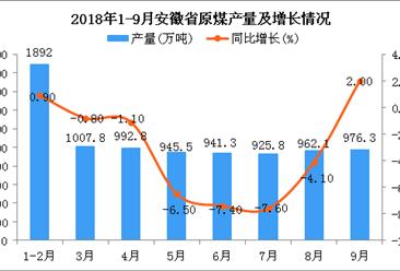 2018年1-9月安徽省原煤產量為8643.6萬噸 同比下降2.6%