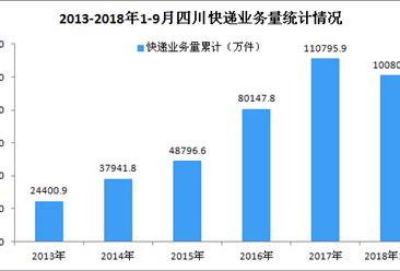 2018年9月四川省快递业务量达1.35亿件 同比增长30.95%