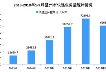 2018年9月温州市快递业务收入同比增长19.2%(附图)