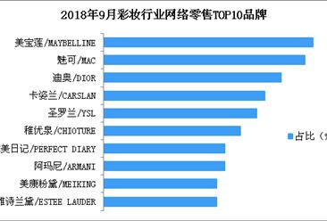 2018年9月彩妆行业网络零售情况分析:美宝莲品牌彩妆市场份额第一