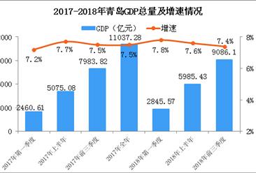 2018年前三季度青岛经济运行情况分析:GDP同比增长7.4%(附图表)