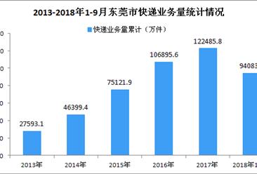 2018年9月东莞市快递业务收入达14.80亿元 同比增长14.37%