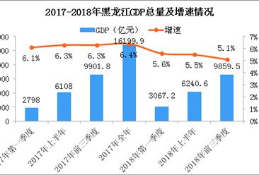 2018年前三季度黑龙江经济运行情况分析:GDP同比增长5.1%(附图表)