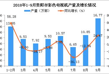 2018年1-9月贵阳市彩色电视机产量为85.77万部 同比增长1.16%