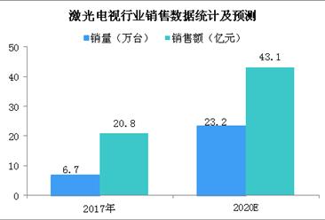 激光电视市场迅速扩张  三大因素助力激光电视行业发展(图)