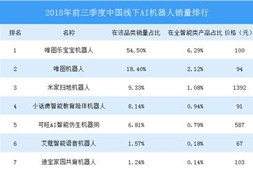 2018年前三季度中国线下AI机器人销量排行榜