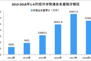 2018年1-9月绍兴市快递业务量达27492.8万件 同比增长30.5%