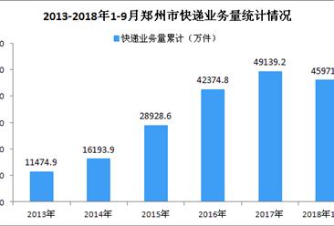 2018年1-9月郑州市快递行业数据分析:业务收入增加三成