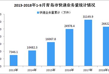 2018年1-9月青岛市快递业务量同比增长25.81%