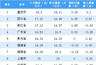2018年11月8日全国各省市生猪价格排行榜:重庆生猪价格最高(附排名)
