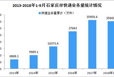 2018年9月石家庄市快递业务收入达4.77亿元 同比增长25.58%(图)