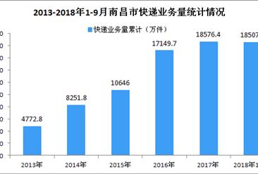 2018年1-9月南昌市快递业务量同比增长41.14%