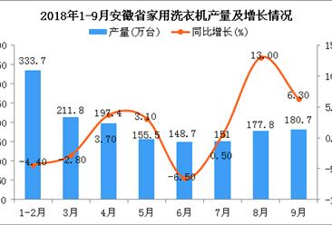 2018年1-9月安徽省家用洗衣机产量及增长情况分析(附图)