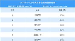 2018年1-9月皮卡企业销量排名:长城汽车第一 销量近10万辆(附榜单TOP10)
