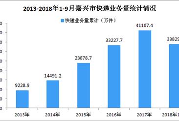 2018年1-9月嘉兴市快递行业数据分析