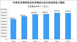 中國精細化工行業發展現狀及趨勢分析:2017年銷售額超87000億元