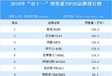 """2018年""""双十一""""预售量TOP20品牌排行榜:耐克脱颖而出(附榜单)"""
