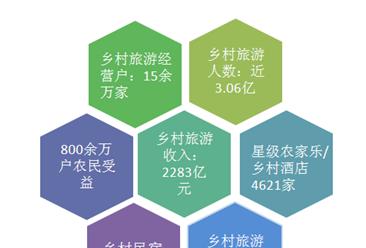 乡村旅游促进乡村振兴  2018前三季度四川休闲农业和乡村旅游收入达1137亿元