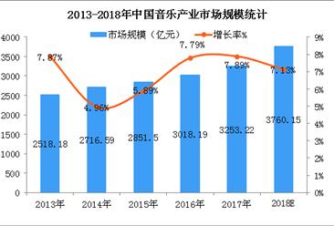 A妹经纪人INS发长文回应吴亦凡事件  2018年音乐产业市场分析及预测(图)