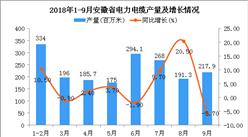 2018年1-9月安徽省电力电缆产量同比增长4.8%