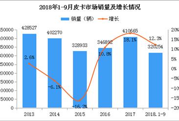 2018年1-9月皮卡市场分析:累计销量达32万辆 增长12.3%(附图表)