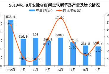 2018年1-9月安徽省空调产量及增长情况分析(附图)