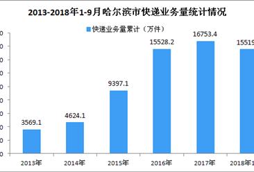 2018年1-9月哈尔滨市快递业务收入达22.52亿元 同比增长近四成