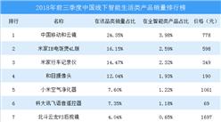 2018年前三季度中国线下智能生活类产品销量排行榜