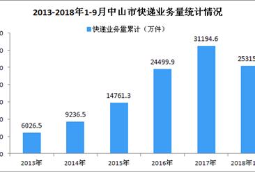 2018年9月中山市快递业务收入达3.70亿元 同比增长21.06%