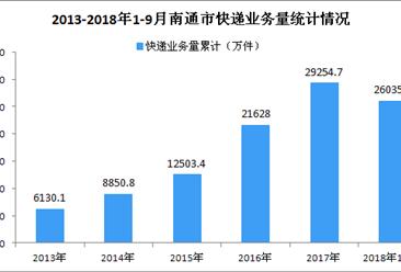 2018年1-9月南通市快递行业数据分析:业务量同比增长34.64%