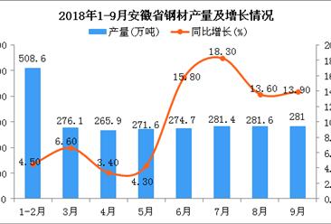 2018年1-9月安徽省钢材产量为2440.9万吨 同比增长9.9%