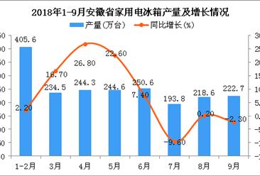 2018年1-9月安徽省电冰箱产量为2014.7万台 同比增长8.5%