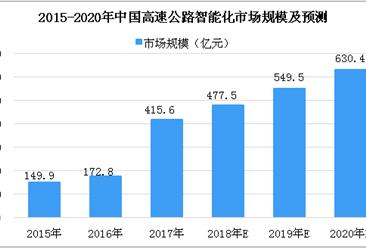 腾讯与深圳巴士集团联手布局智慧交通 2018年中国智能交通市场发展分析及预测(图)