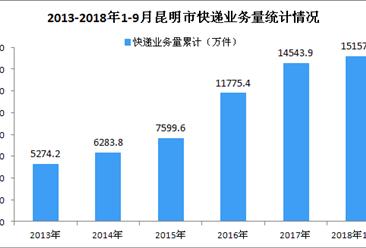 2018年1-9月昆明市快递行业数据分析