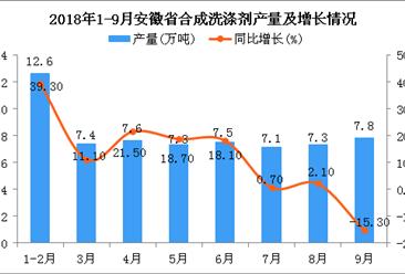2018年1-9月安徽省合成洗涤剂产量为64.6万吨 同比增长6.4%