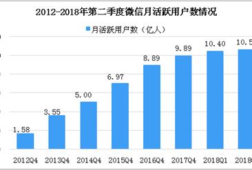 马化腾:微信小程序应用数超100万 一文看懂2018年微信小程序发展情况(附微信小程序排行榜)