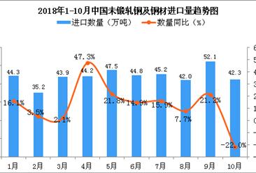 2018年10月中国未锻轧铜及铜材进口量为42.3万吨 同比下降22%