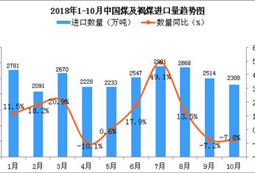 2018年10月中国煤及褐煤进口量为2308万吨 同比下降7.8%