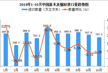 2018年10月中国原木及锯材进口量持续下降 同比下降3%