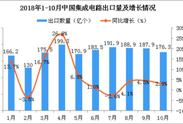 2018年10月中国集成电路出口量为176.3亿个 同比增长2.9%