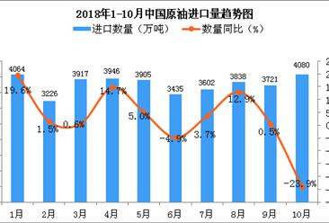 2018年10月中国原油进口量大幅度增长(图)