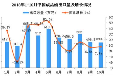 2018年10月中国成品油出口量同比增长7.8%(图)