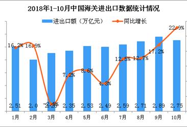 2018年10月全国货物贸易进出口分析:进出口总值增长22.9%(图)
