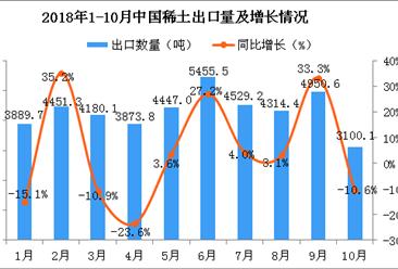 2018年10月中国稀土出口量骤降 同比下降10.6%