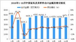 2018年10月中国家具及其零件出口金额为4471.7百万美元 同比增长13.7%