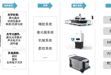 中国激光器行业产业链及需求驱动因素分析一览(附产业链全景图)