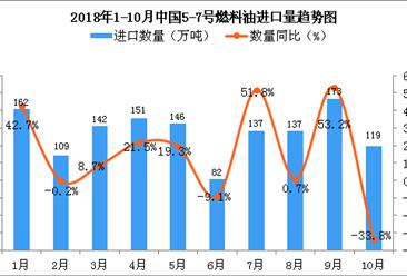 2018年10月中国5-7号燃料油进口量为119万吨 同比下降33.8%