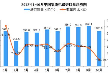 2018年1-10月中国集成电路进口数量及金额增长情况分析(附图)