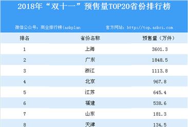 """2018年""""双十一""""预售量TOP20省份排行榜:上广浙三省最受宠(附榜单)"""